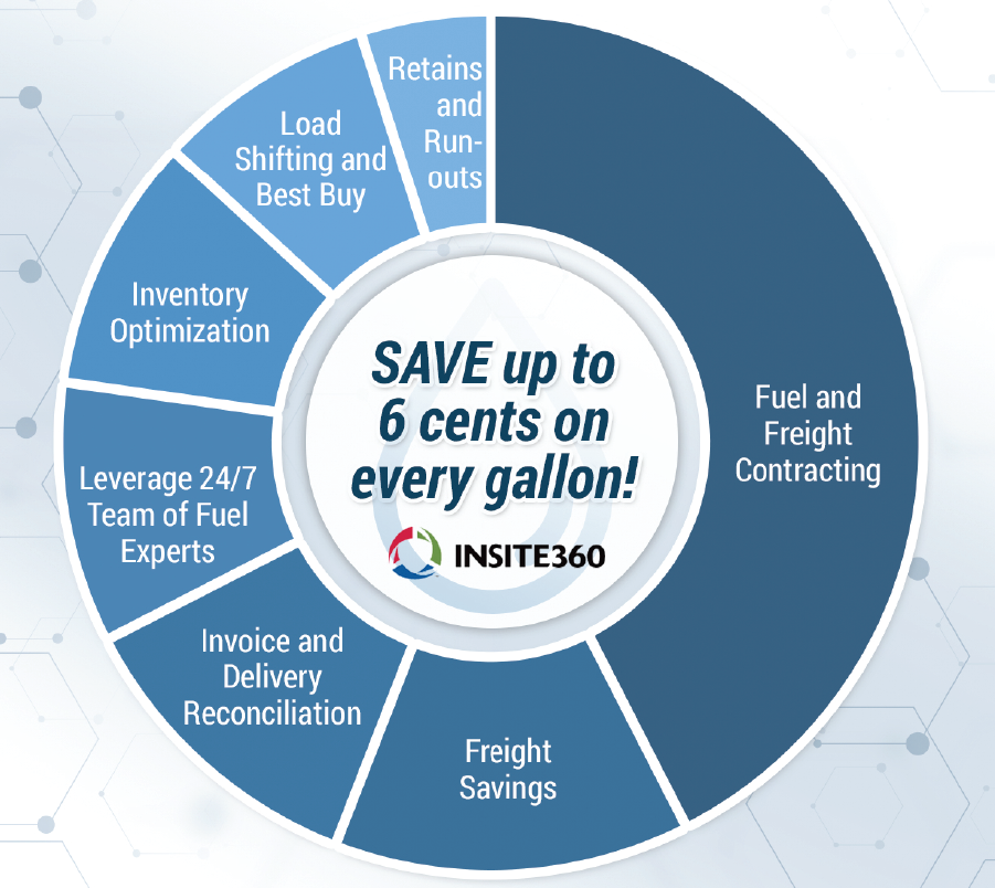 Fuel Center | Insite360 Reduce Fuel Costs and Gain Greater